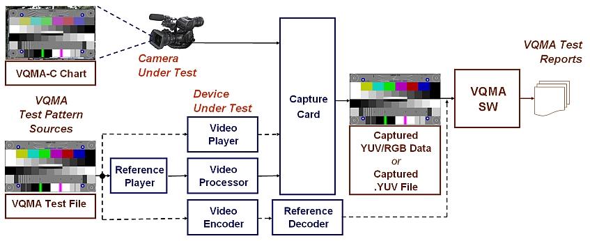 VQMA Workflow Variants